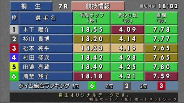 ボートレース桐生生配信・みんドラ12/29(みんなのドラキリュウライブ)レースライブ