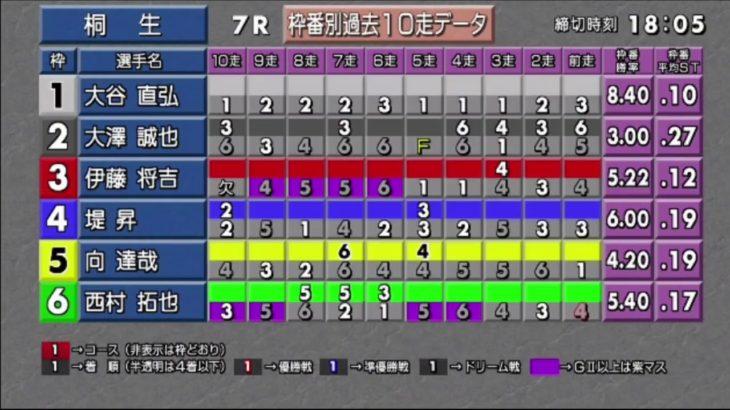 ボートレース桐生生配信・みんドラ1/12(みんなのドラキリュウライブ)レースライブ