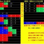 【競馬LIVE予想】4/23日分 リアルライブ予想!No1 発走前に公開する!偽り無い!3連単(連単)予想!
