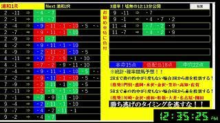 【競馬LIVE予想】6/1日分 リアルライブ予想!No1 発走前に公開する!偽り無い!3連単(連単)予想!