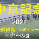 【競馬予想2021】中京記念(GⅢ)小倉芝1800mシミュレーション出走登録段階3パターン(①~③良)【WP9】20210712
